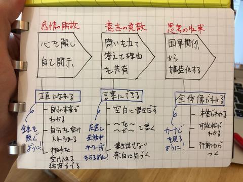 行動力を生み出す図解の活用プロセス.jpg